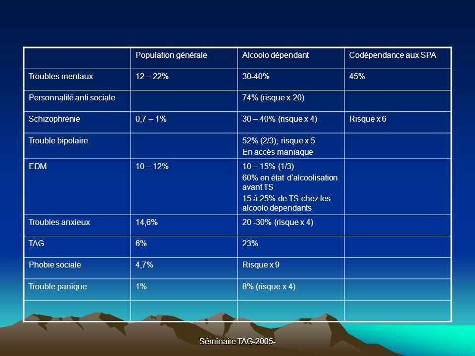 Séminaire TAG-2005- Population généraleAlcoolo dépendantCodépendance aux SPA Troubles mentaux12 – 22%30-40%45% Personnalité anti sociale74% (risque x