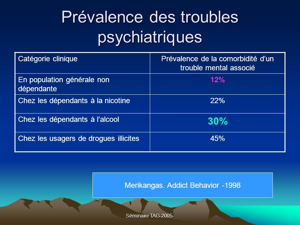 Séminaire TAG-2005- Prévalence et comorbidité des troubles psychiatriques en population générale française, Lepine – 2002-2005 Trouble12 derniers moisVie entière EDM6%21.4% Dysthymie (bipolarité)1.6%7.9% TAG2.1%6% Trouble panique1.2%3% Agoraphobie0.6%1.8% ESPT2.2%3.9% Phobie sociale1.7%4.7% Phobie spécifique4.7%11.6% Abus dalcool0.5%4.1% Alcoolo dépendance0.3%1.6% LEncéphale – mars 2005