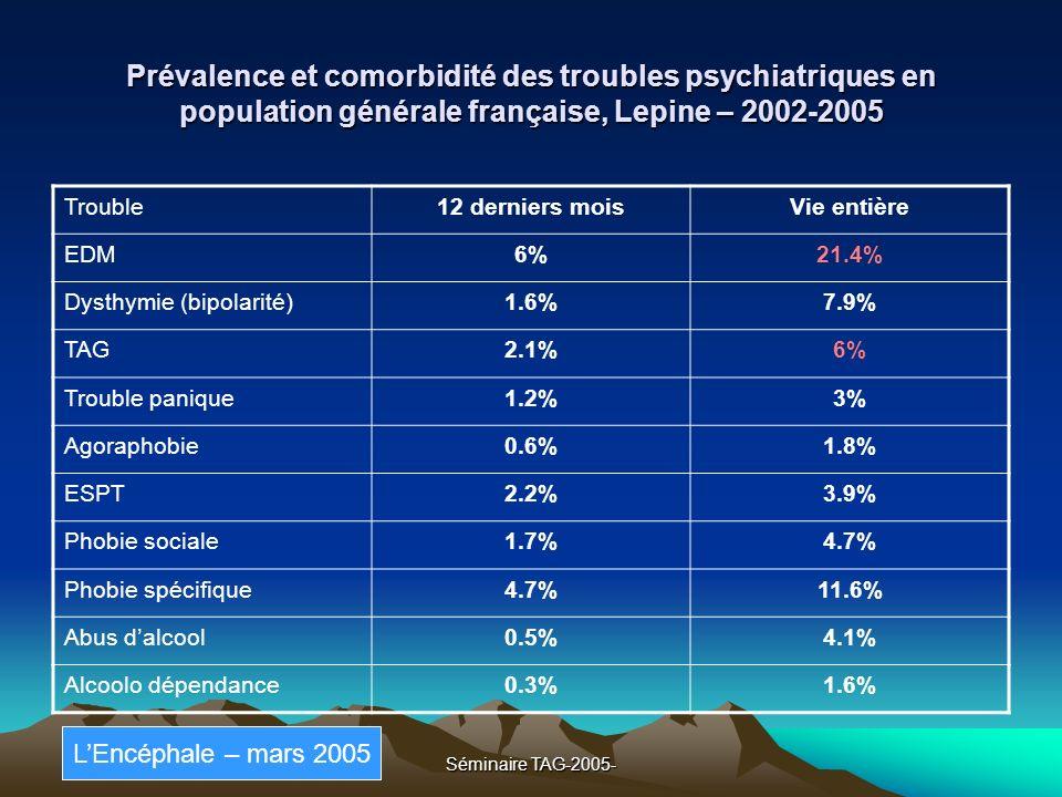Séminaire TAG-2005- Tabagisme et anxiété (AUBIN) 30% des fumeurs sont anxieux (échelles de Spielberger ) Breslau Une clinique superposée Le tabagisme augmente le risque dapparition de TAG, TP et dagoraphobie mais pas la phobie sociale (Johnson); une auto médication.