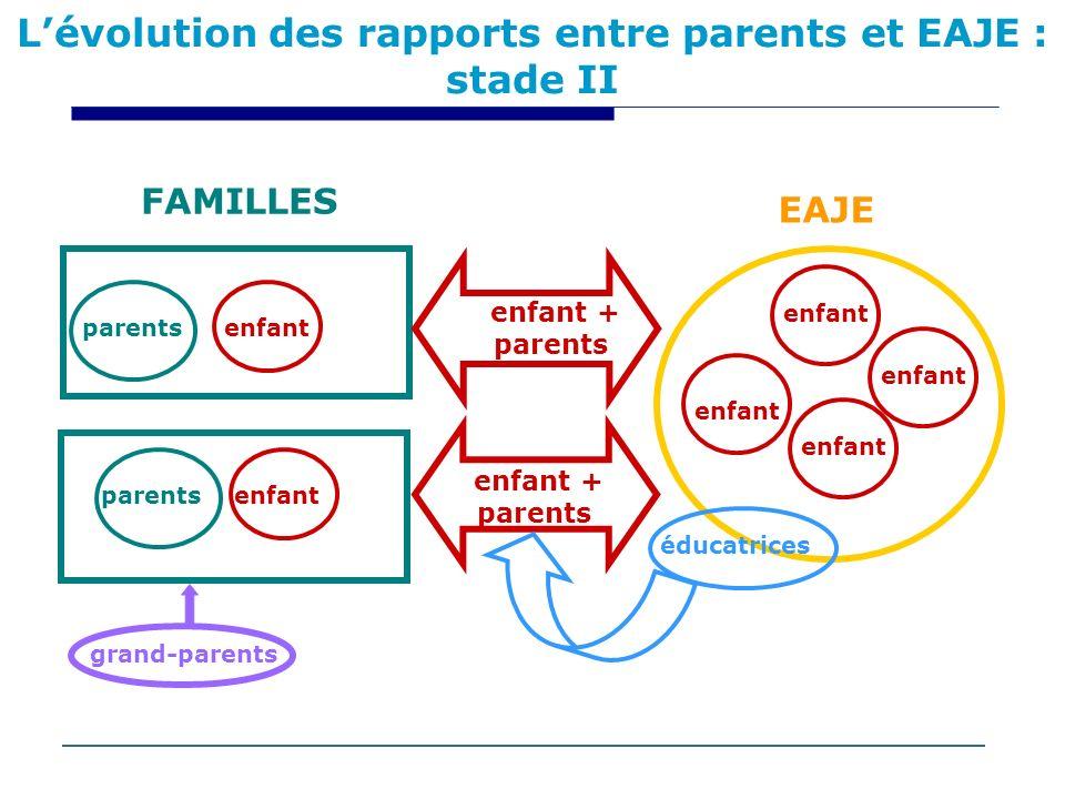Lévolution des rapports entre parents et EAJE : stade II enfant enfant + parents parents grand-parents enfant éducatrices FAMILLES EAJE enfant parents