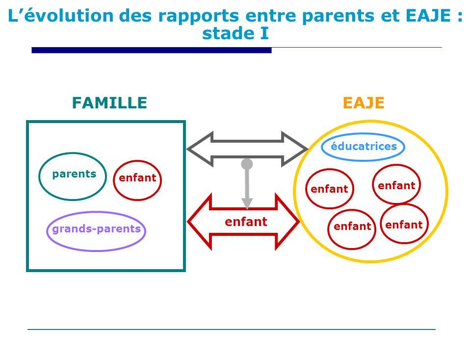 Lévolution des rapports entre parents et EAJE : stade I enfant parents grands-parents éducatrices enfant FAMILLEEAJE enfant
