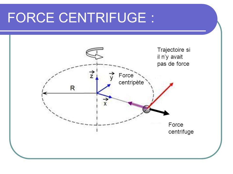 FORCE CENTRIFUGE : Force centrifuge Force centripète Trajectoire si il ny avait pas de force