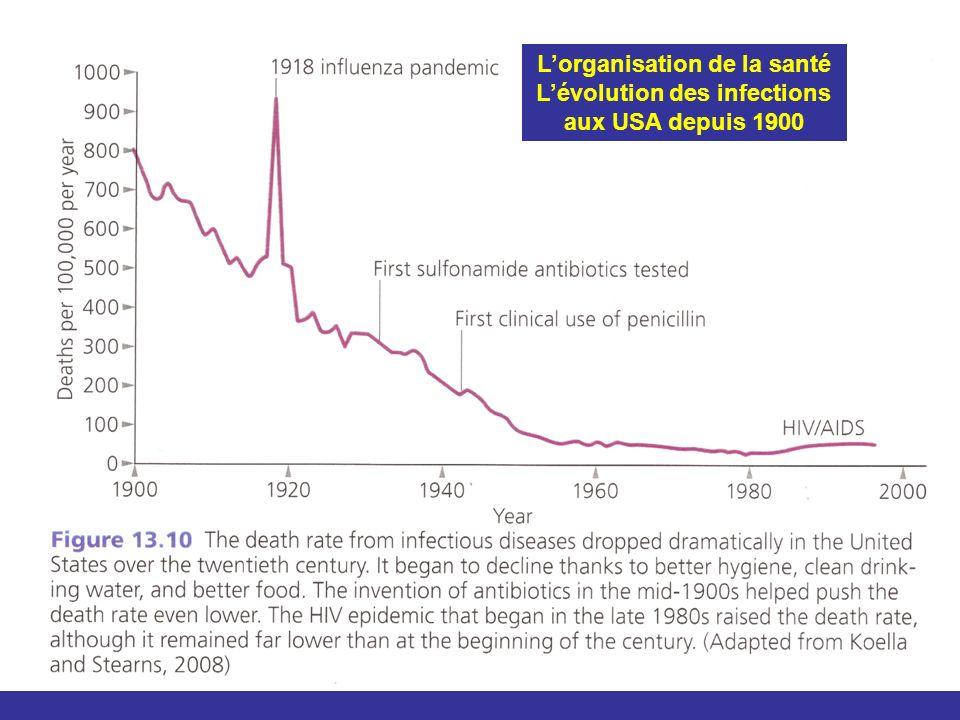 Lorganisation de la santé Lévolution des infections aux USA depuis 1900