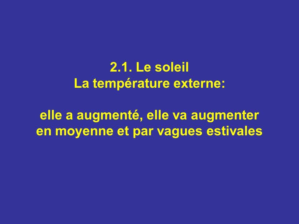 2.1. Le soleil La température externe: elle a augmenté, elle va augmenter en moyenne et par vagues estivales