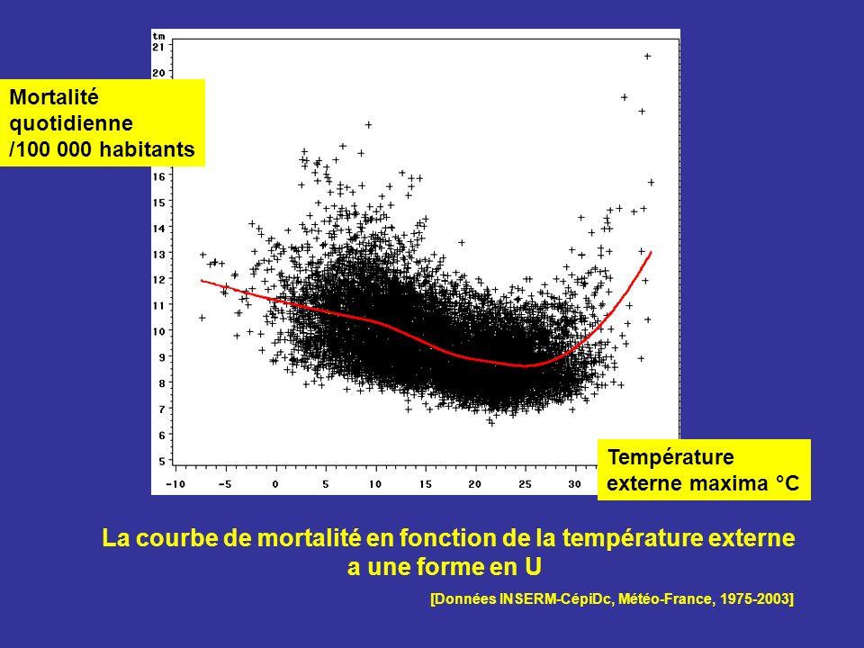 La courbe de mortalité en fonction de la température externe a une forme en U [Données INSERM-CépiDc, Météo-France, 1975-2003] Mortalité quotidienne /