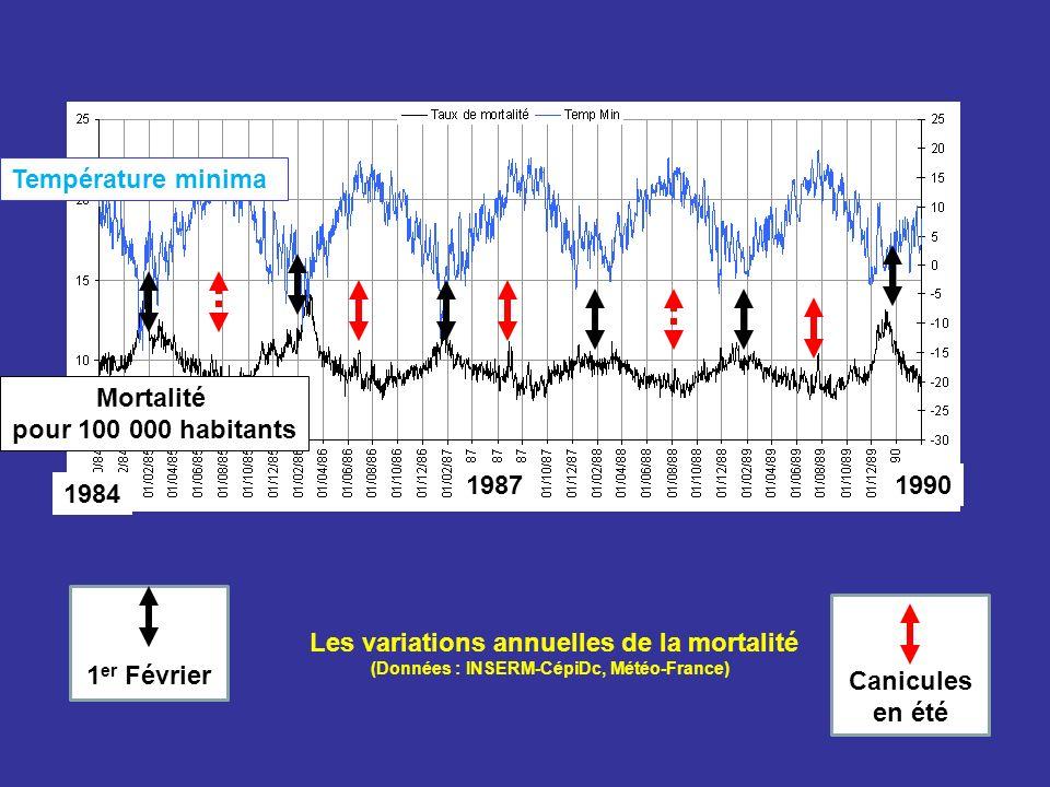 Les variations annuelles de la mortalité (Données : INSERM-CépiDc, Météo-France) Température minima Mortalité pour 100 000 habitants 1984 19901987 1 e