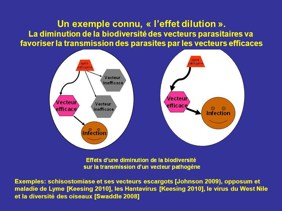 Exemples: schisostomiase et ses vecteurs escargots [Johnson 2009), opposum et maladie de Lyme [Keesing 2010], les Hantavirus [Keesing 2010], le virus