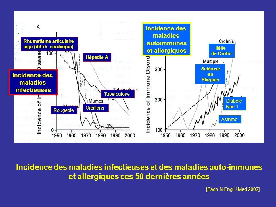 Incidence des maladies infectieuses et des maladies auto-immunes et allergiques ces 50 dernières années [Bach N Engl J Med 2002] Incidence des maladie