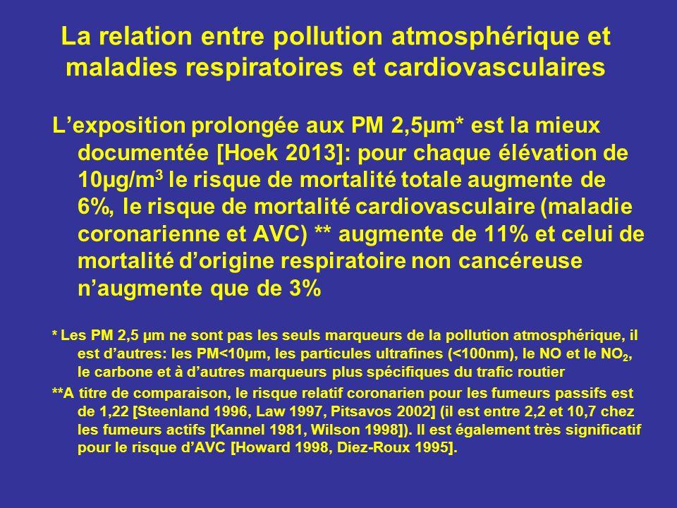 La relation entre pollution atmosphérique et maladies respiratoires et cardiovasculaires Lexposition prolongée aux PM 2,5µm* est la mieux documentée [