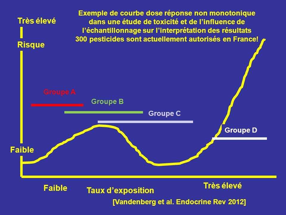 Taux dexposition Risque Très élevé Faible Groupe A Groupe B Groupe C Groupe D Faible Très élevé [Vandenberg et al. Endocrine Rev 2012] Exemple de cour