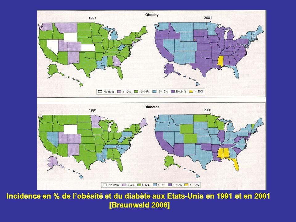 Incidence en % de lobésité et du diabète aux Etats-Unis en 1991 et en 2001 [Braunwald 2008]