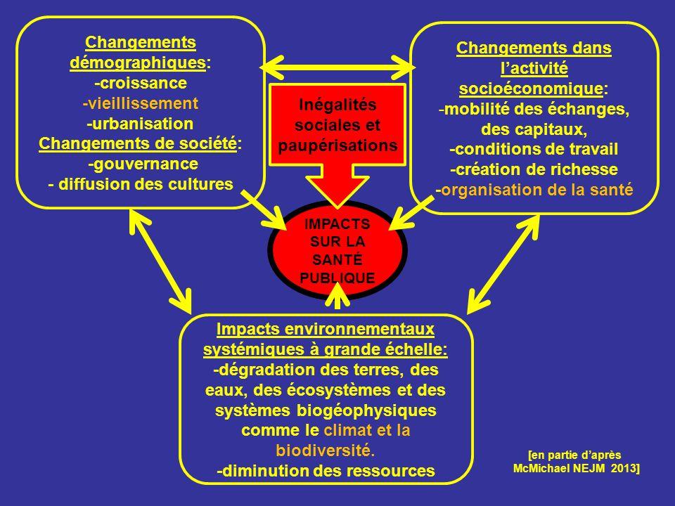 IMPACTS SUR LA SANTÉ PUBLIQUE [en partie daprès McMichael NEJM 2013] Impacts environnementaux systémiques à grande échelle: -dégradation des terres, d