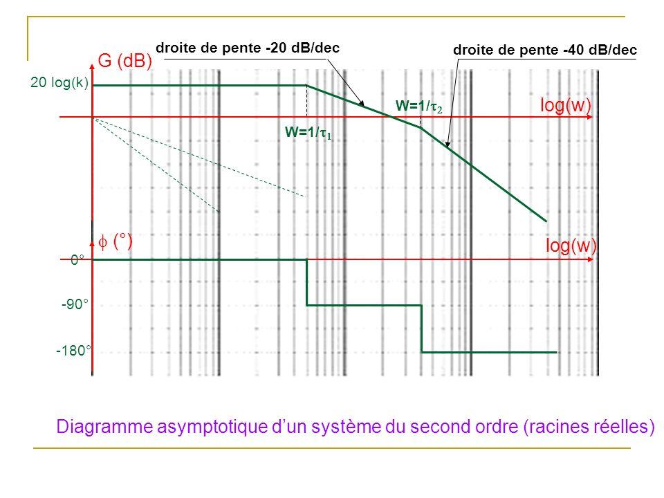 Diagramme asymptotique dun système du second ordre (racines réelles) (°) log(w) G (dB) log(w) 20 log(k) W=1/ droite de pente -20 dB/dec droite de pente -40 dB/dec 0° -180° -90°