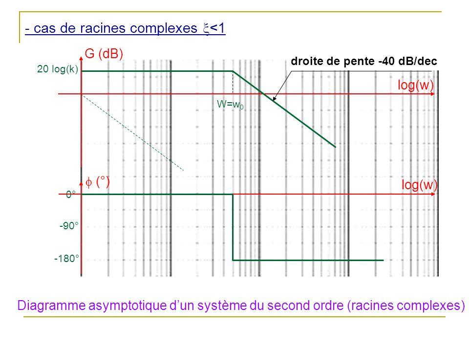 - cas de racines complexes <1 G (dB) (°) log(w) 0° -180° -90° Diagramme asymptotique dun système du second ordre (racines complexes) 20 log(k) W=w 0 droite de pente -40 dB/dec