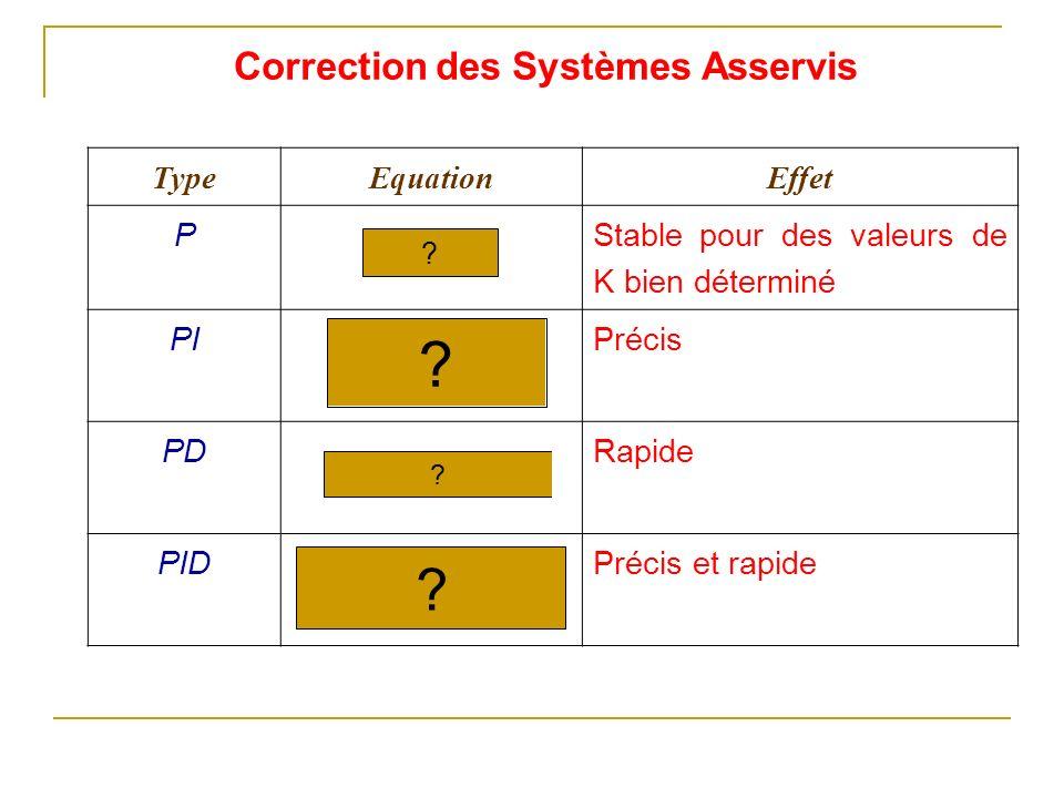 TypeEquationEffet P Stable pour des valeurs de K bien déterminé PIPrécis PDRapide PIDPrécis et rapide ? ? ? ? Correction des Systèmes Asservis