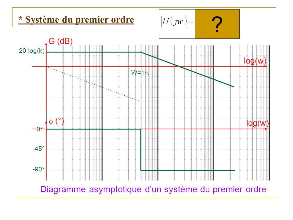 Diagramme asymptotique dun système du premier ordre G (dB) (°) log(w) 20 log(k) W=1/ 0° -90° -45° * Système du premier ordre ?