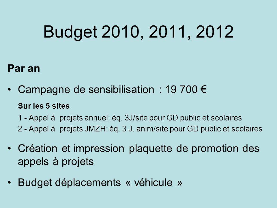 Budget 2010, 2011, 2012 Par an Campagne de sensibilisation : 19 700 Sur les 5 sites 1 - Appel à projets annuel: éq. 3J/site pour GD public et scolaire
