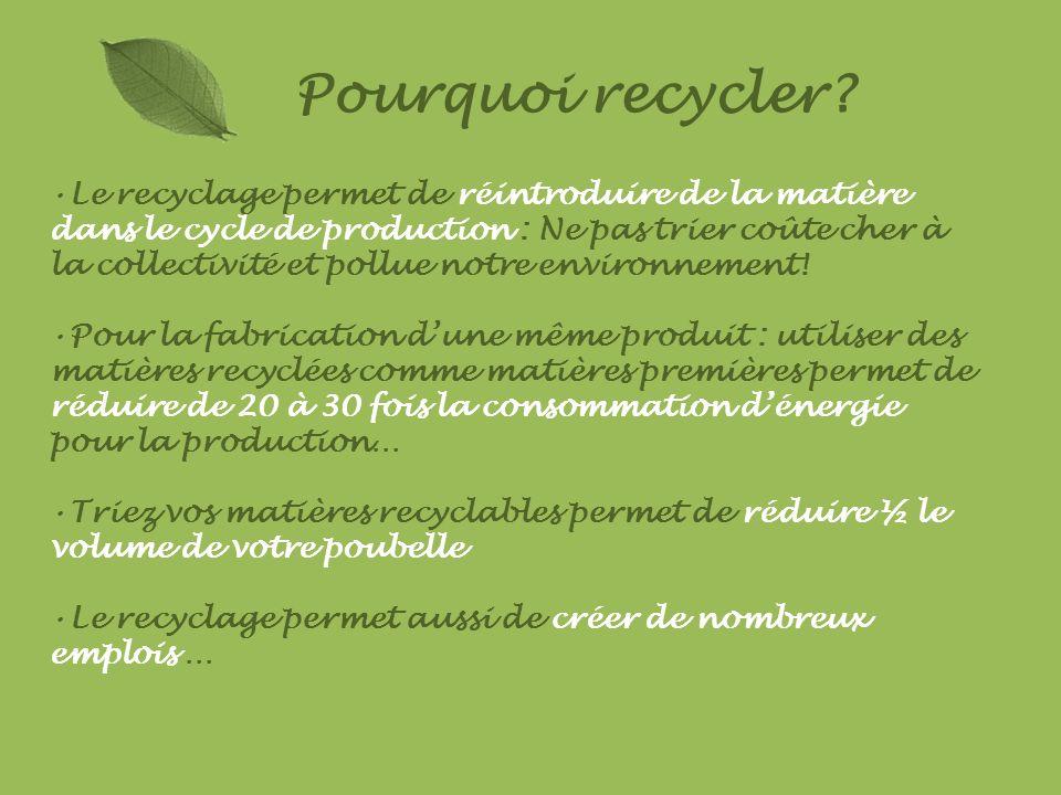 Pourquoi recycler? Le recyclage permet de réintroduire de la matière dans le cycle de production : Ne pas trier coûte cher à la collectivité et pollue
