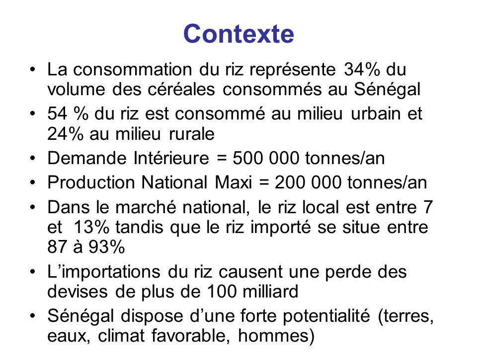 Contexte La consommation du riz représente 34% du volume des céréales consommés au Sénégal 54 % du riz est consommé au milieu urbain et 24% au milieu