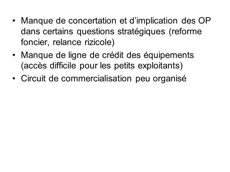 Manque de concertation et dimplication des OP dans certains questions stratégiques (reforme foncier, relance rizicole) Manque de ligne de crédit des é