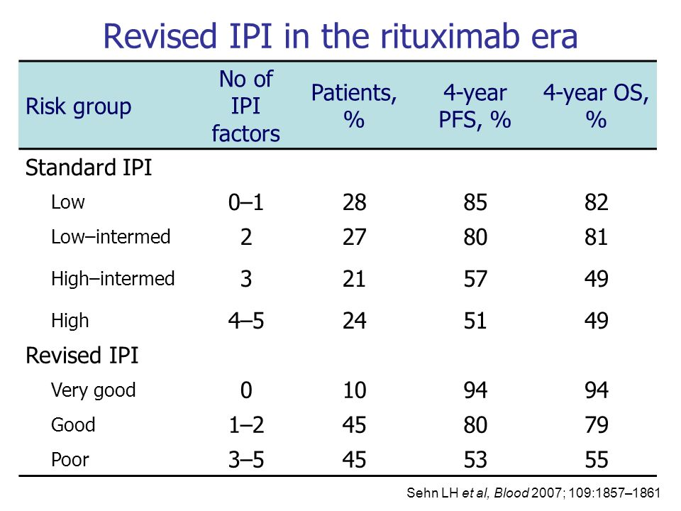 Revised IPI in the rituximab era Risk group No of IPI factors Patients, % 4-year PFS, % 4-year OS, % Standard IPI Low 0–1288582 Low–intermed 2278081 H