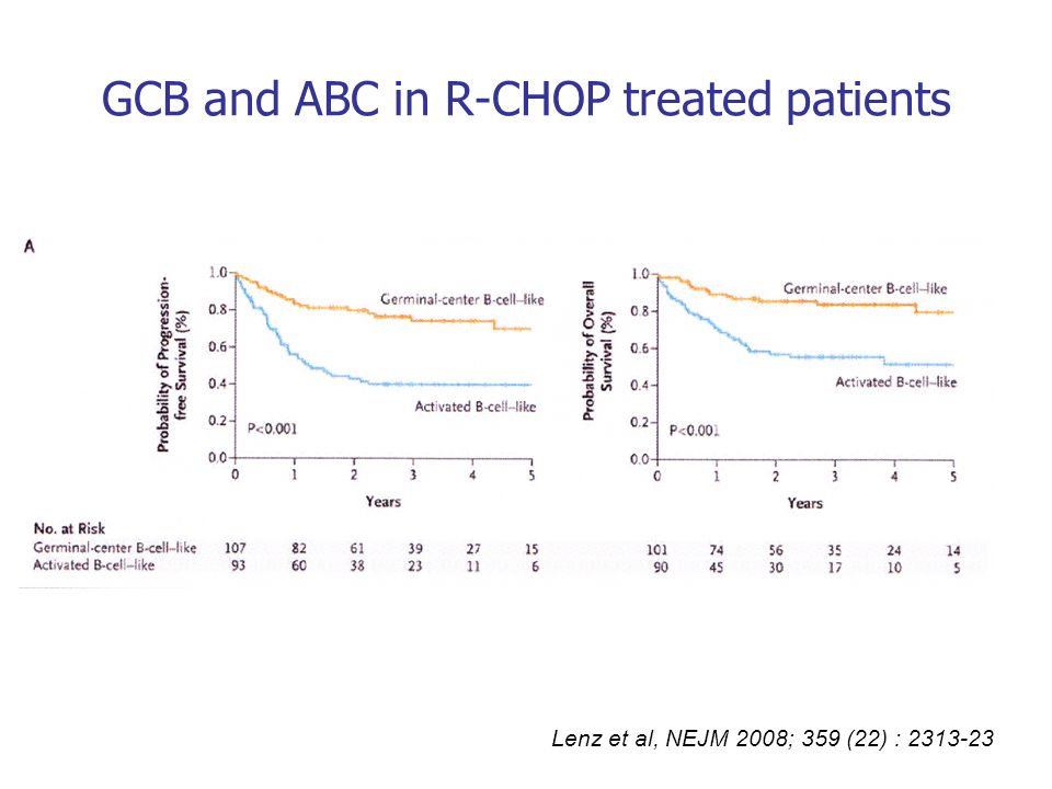 GCB and ABC in R-CHOP treated patients Lenz et al, NEJM 2008; 359 (22) : 2313-23