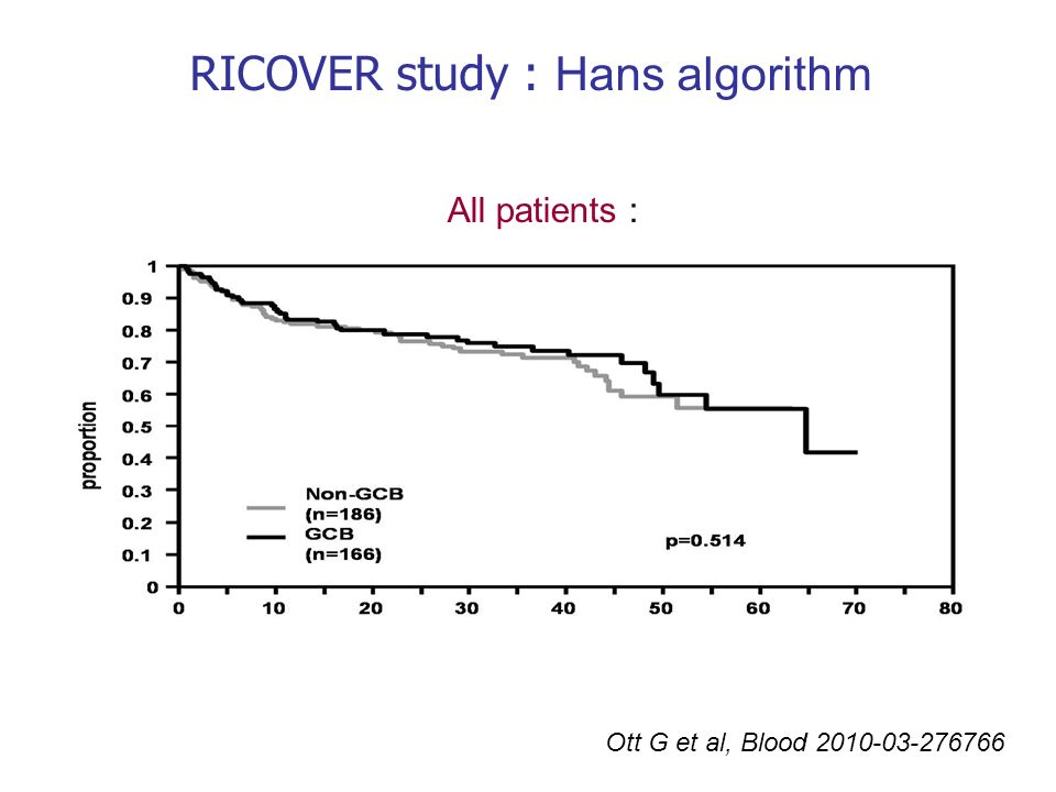 Ott G et al, Blood 2010-03-276766 RICOVER study : Hans algorithm All patients :