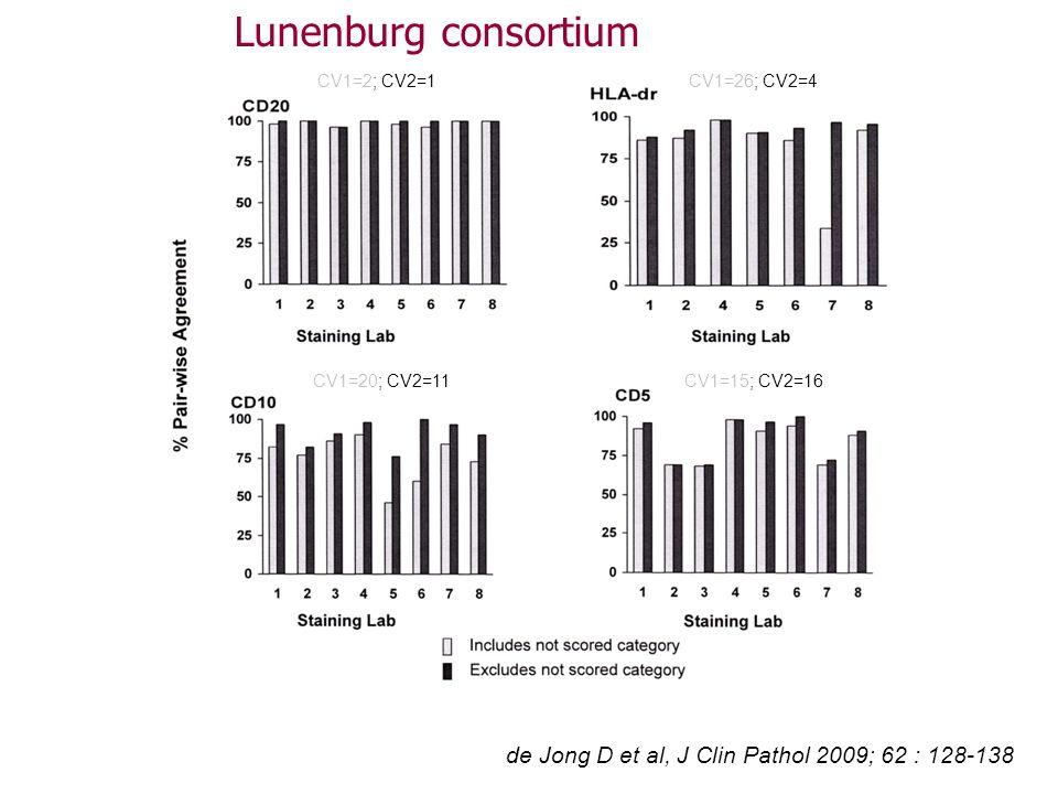 de Jong D et al, J Clin Pathol 2009; 62 : 128-138 CV1=2; CV2=1CV1=26; CV2=4 CV1=20; CV2=11CV1=15; CV2=16 Lunenburg consortium