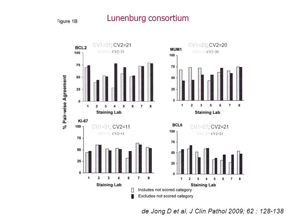 CV1=31; CV2=21CV1=23; CV2=20 CV1=21; CV2=11CV1=27; CV2=21 de Jong D et al, J Clin Pathol 2009; 62 : 128-138 Lunenburg consortium