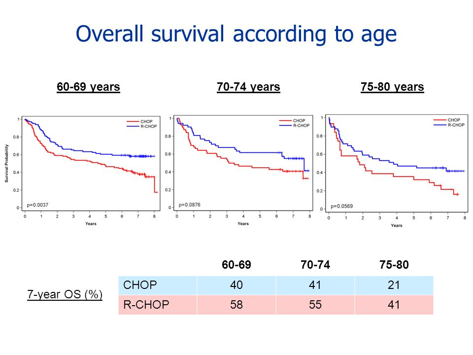 Overall survival according to age 60-69 years75-80 years70-74 years 60-6970-7475-80 CHOP404121 R-CHOP585541 7-year OS (%)