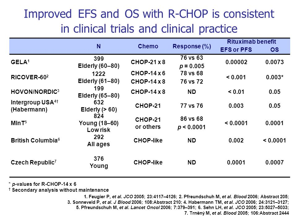 NChemoResponse (%) Rituximab benefit EFS or PFSOS GELA 1 399 Elderly (60–80) CHOP-21 x 8 76 vs 63 p = 0.005 0.000020.0073 RICOVER-60 2 1222 Elderly (6