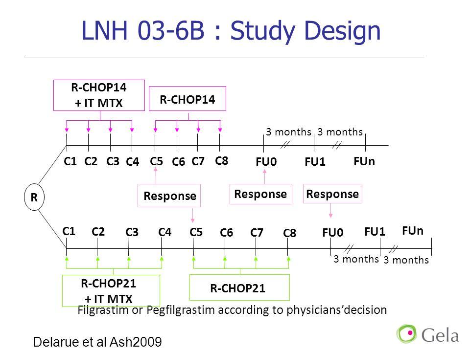 LNH 03-6B : Study Design Filgrastim or Pegfilgrastim according to physiciansdecision 3 months C5 FU1 R Response R-CHOP14 + IT MTX R-CHOP21 Response C2