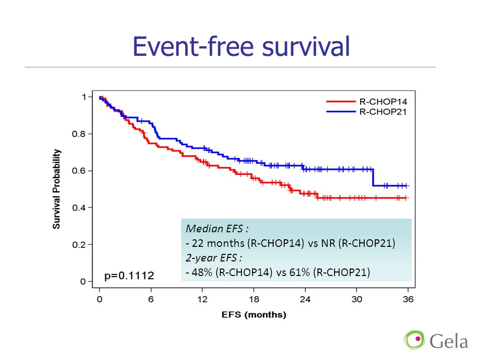 Event-free survival Median EFS : - 22 months (R-CHOP14) vs NR (R-CHOP21) 2-year EFS : - 48% (R-CHOP14) vs 61% (R-CHOP21)