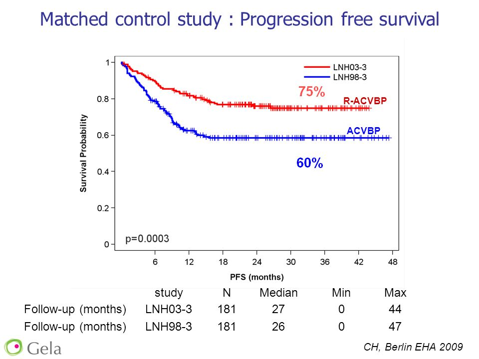 studyNMedianMinMax Follow-up (months)LNH03-318127044 Follow-up (months)LNH98-318126047 Matched control study : Progression free survival PFS R-ACVBP A