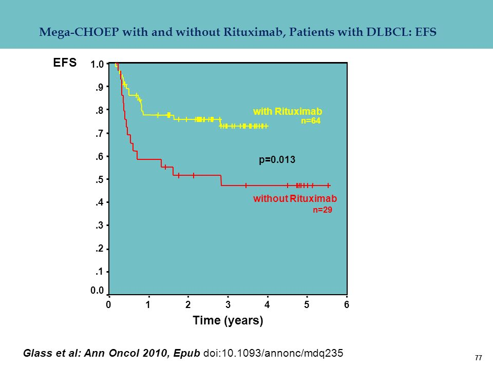 77 EFS with Rituximab without Rituximab 6543210 1.0.9.8.7.6.5.4.3.2.1 0.0 p=0.013 Mega-CHOEP with and without Rituximab, Patients with DLBCL: EFS Time