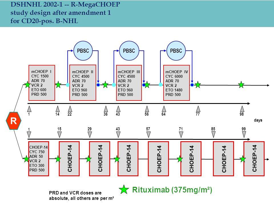 R Rituximab (375mg/m²) CHOEP-14 1 1529435771 8599 PBSC mCHOEP II CYC 4500 ADR 70 VCR 2 ETO 960 PRD 500 43642217798143656 mCHOEP III CYC 4500 ADR 70 VC