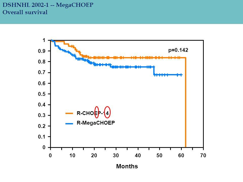 DSHNHL 2002-1 -- MegaCHOEP Overall survival