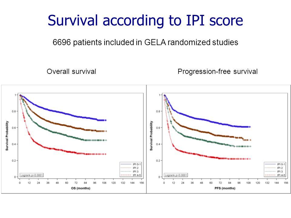 Lymphomes diffus à grandes cellules B Facteurs pronostiques et traitement Dose-intensité de chimiothérapie et survie