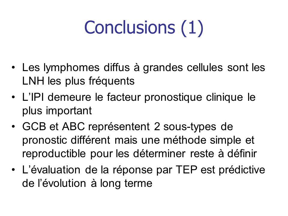 Conclusions (1) Les lymphomes diffus à grandes cellules sont les LNH les plus fréquents LIPI demeure le facteur pronostique clinique le plus important