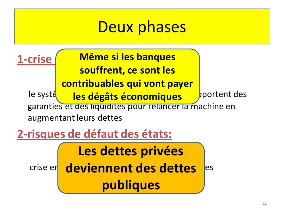 Deux phases 1-crise des « subprimes »: 1 ère crise des banques le système bancaire est bloqué et les états apportent des garanties et des liquidités p