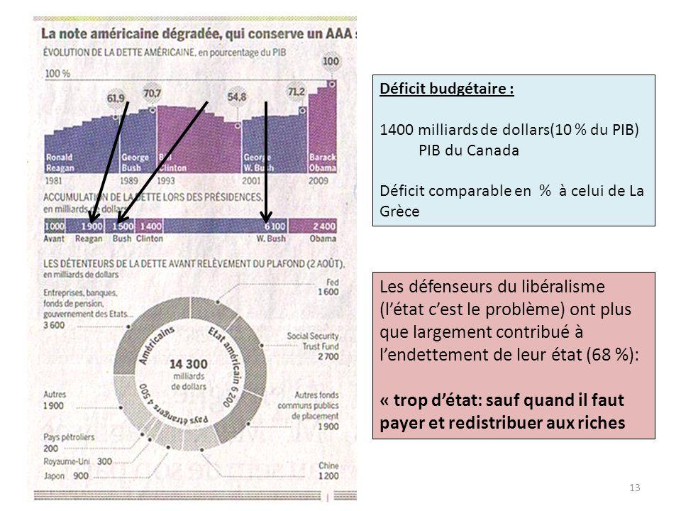 Déficit budgétaire : 1400 milliards de dollars(10 % du PIB) PIB du Canada Déficit comparable en % à celui de La Grèce Les défenseurs du libéralisme (l