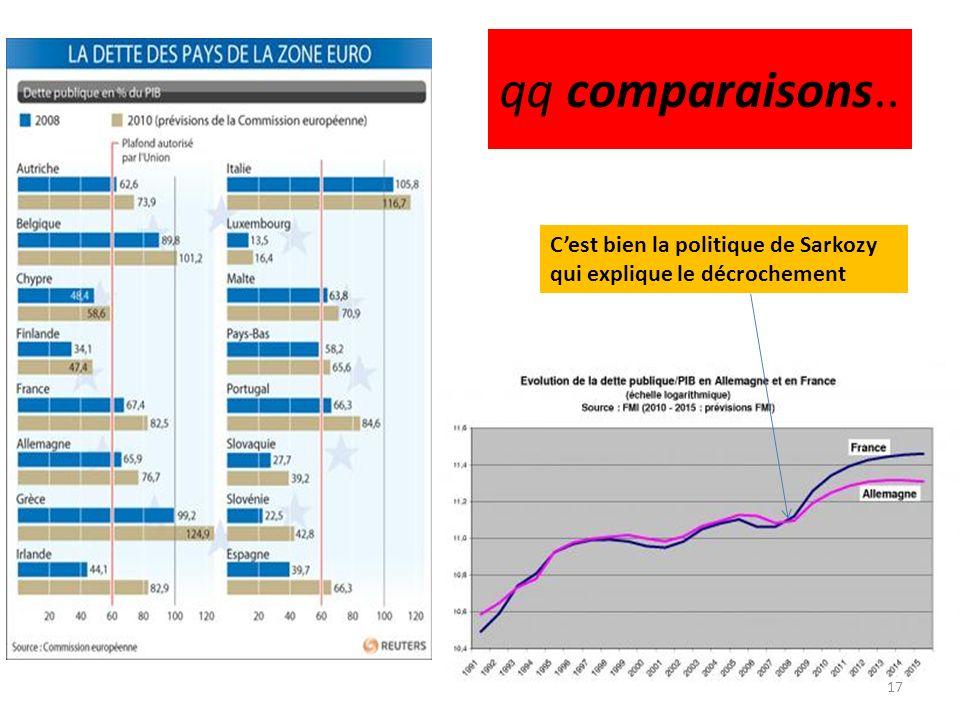 qq comparaisons.. Cest bien la politique de Sarkozy qui explique le décrochement 17