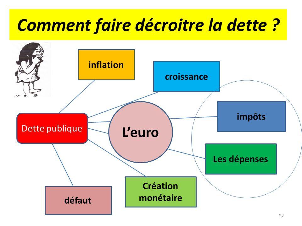 Comment faire décroitre la dette ? Dette publique inflation croissance impôts Création monétaire défaut Les dépenses Leuro 22