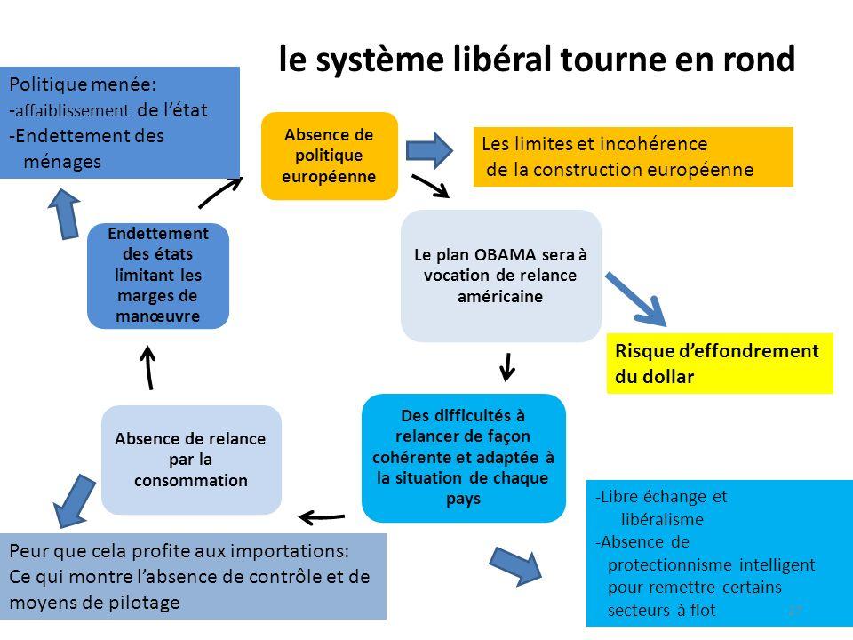 le système libéral tourne en rond Absence de politique européenne Le plan OBAMA sera à vocation de relance américaine Des difficultés à relancer de fa