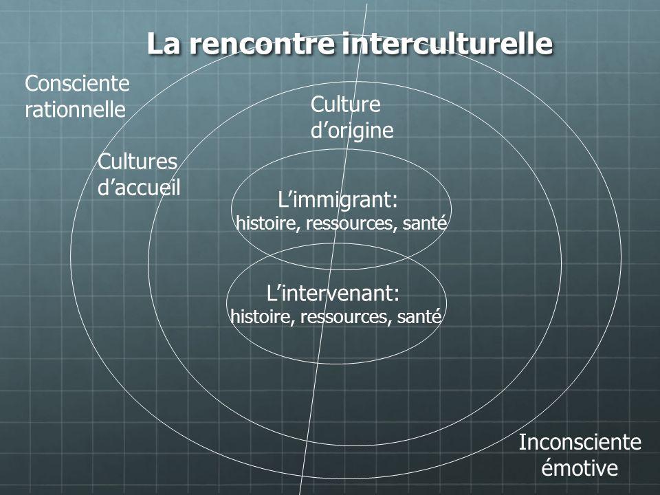 La rencontre interculturelle Limmigrant: histoire, ressources, santé Culture dorigine Cultures daccueil Consciente rationnelle Inconsciente émotive Li