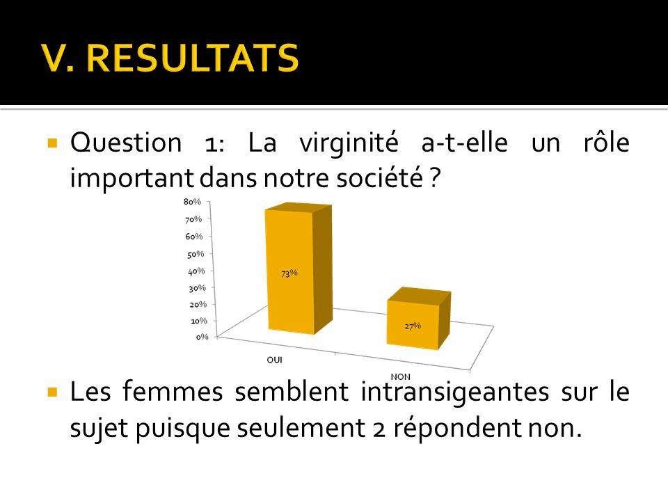 Question 1: La virginité a-t-elle un rôle important dans notre société ? Les femmes semblent intransigeantes sur le sujet puisque seulement 2 réponden