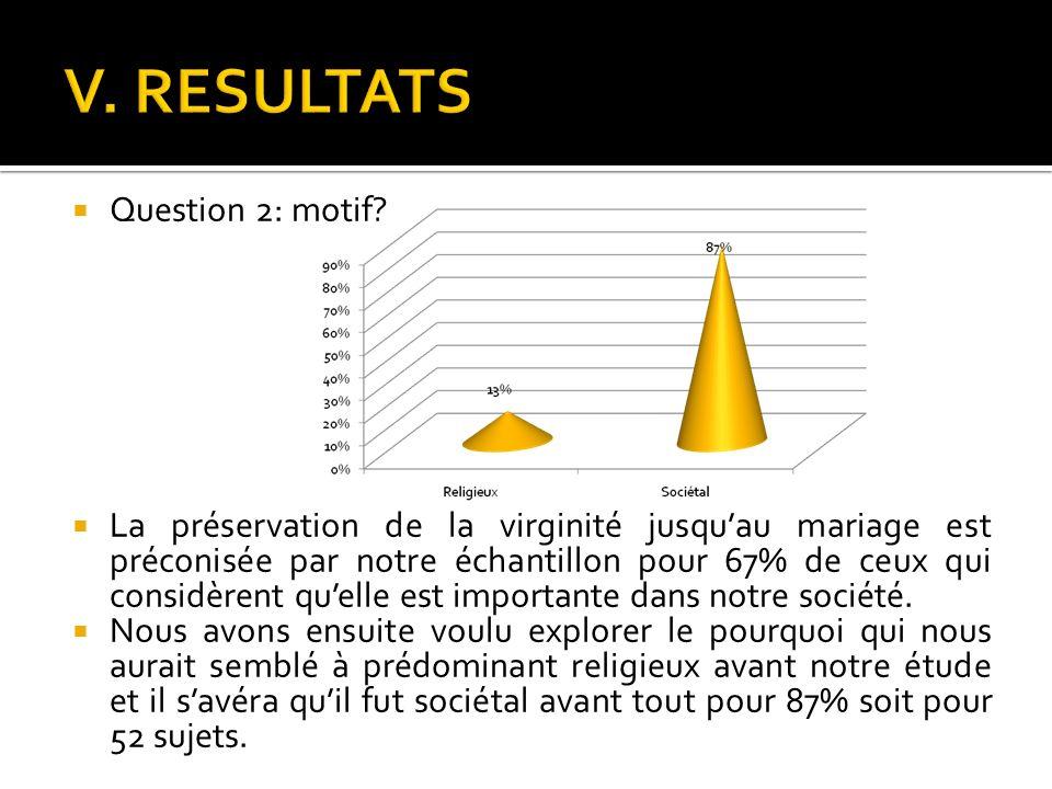 Question 2: motif? La préservation de la virginité jusquau mariage est préconisée par notre échantillon pour 67% de ceux qui considèrent quelle est im
