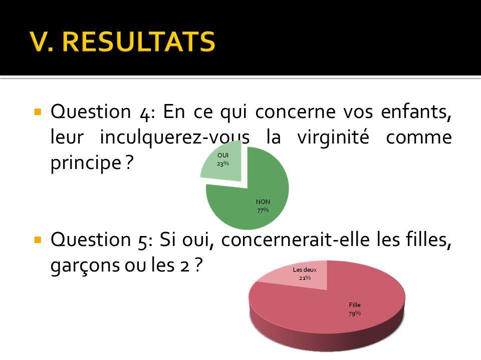 Question 4: En ce qui concerne vos enfants, leur inculquerez-vous la virginité comme principe ? Question 5: Si oui, concernerait-elle les filles, garç