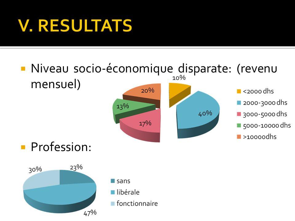 Niveau socio-économique disparate: (revenu mensuel) Profession: