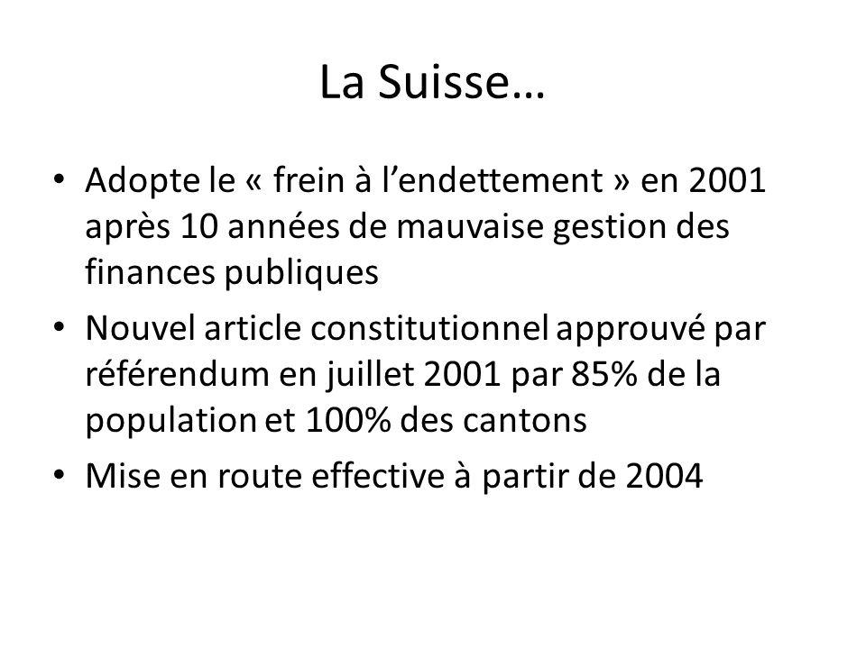 La Suisse… Adopte le « frein à lendettement » en 2001 après 10 années de mauvaise gestion des finances publiques Nouvel article constitutionnel approuvé par référendum en juillet 2001 par 85% de la population et 100% des cantons Mise en route effective à partir de 2004